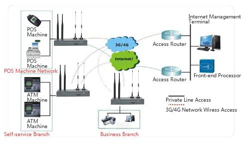 Bank ATM Wireless Communication Networking Scheme-Financial